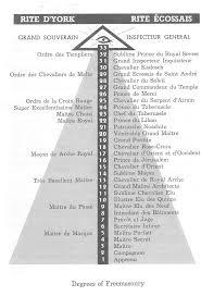 Masonic Degree Chart The Secrets Of Freemasonry Revealed Propheticalert