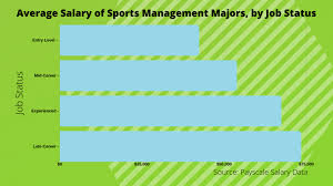 Sports Management Careers What Can I Do With A Bachelors In Sports Management Degree