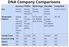 Ancestry Dna Test Comparison Chart Family Tree Dna Lorelle In The Past Lane