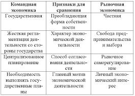 Рыночная система экономики alt рыночная система экономики
