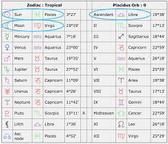 66 Right Birth Chart What Is My Moon Sign