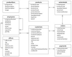 mysql sample database mysql sample database schema