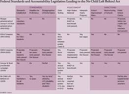 Essa And Nclb Comparison Chart The Politics Of No Child Left Behind Education Next