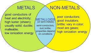 Metals Vs Nonmetals Venn Diagram 6 Periodic Table Chemistry Batz