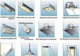 types of lighting fixtures. Different Types Of Fluorescent Light Bulbs » Comfortable Superb  Fixtures 1 Types Of Lighting Fixtures