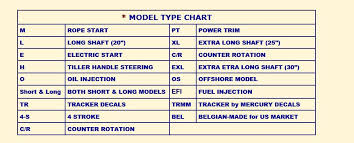 Outboard Motor Size Chart How To Identify A Mercury Outboard Motor