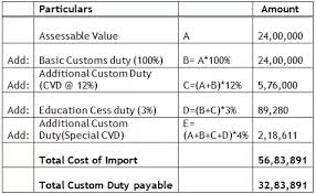 How Much Is The Import Tax On Premium Cars In India Quora