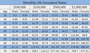 afforable life insurance rates chart lakeside insurance agency