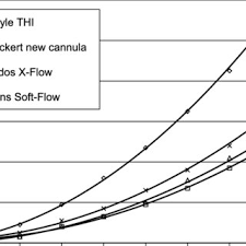 Flow V Isualization Of The New Cannula Tip At A Flow Rate Of
