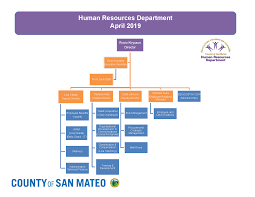 Hr Organizational Chart Human Resources Department