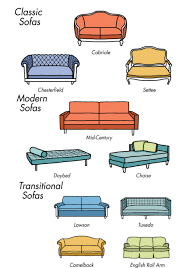 Different Types Of Couches Lofty Design Types Of Sofa.