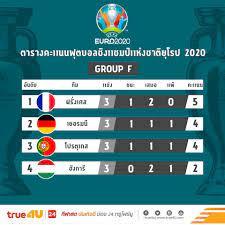 สรุปผลการแข่งขันฟุตบอลยูโร 2020 กลุ่มเอฟ นัดสุดท้ายพร้อมตารางคะแนน (ไฮ