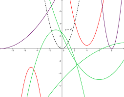 typesofparabolas hs mathematics quadratic functions on equations with variables on both sides worksheet