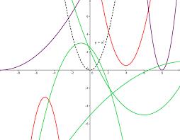 typesofparabolas hs mathematics quadratic functions on quadratic word problems worksheet answers