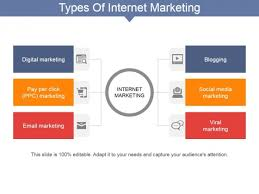 Types Of Internet Marketing Ppt Powerpoint Presentation Pictures