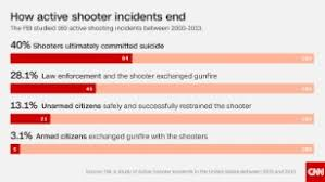 Derived Citizenship Chart Mass Shootings In America Are A Serious Problem And These