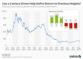 Chart Can A Camera Drone Help Gopro Return To Previous