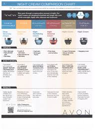 Avon Skin Care Chart Avon Anew Night Cream Comparsion Chart Order At Www