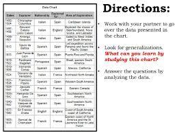 Analyzing Data Regarding European Explorers Presentation