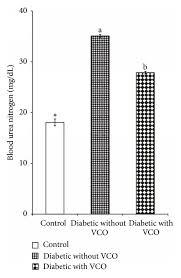 Bun Chart Chart Showing Blood Urea Nitrogen Bun Levels Of Control