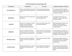 Psychology Chart