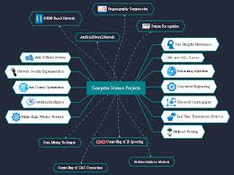 computerscience project free computer science project mind map templates
