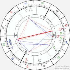 Anna Freud Birth Chart Horoscope Date Of Birth Astro