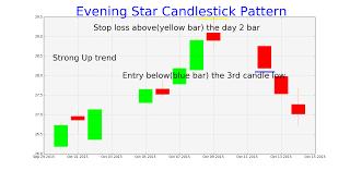 Evening Star Candlestick Pattern Chart Tradingninvestment