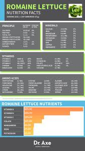 romaine lettuce nutrition benefits recipes dr axe