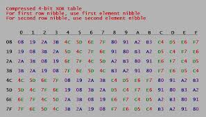 Hexadecimal To Text Chart How To Xor Two Hexa Numbers By Hand Fast Cryptography