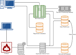Online Network Diagram Design Tool Gliffy Is A Powerful Online Diagram Creation Tool Make