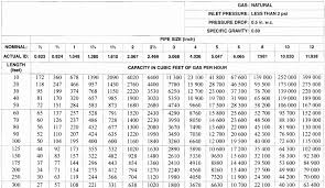 Gas Code Chart 46 Fresh Pipe Support Spacing Chart Home Furniture