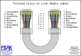peak electronic design limited ethernet wiring diagrams patch wires twisted crossover linn audio cable