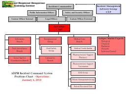 Ems Ics Chart National Incident Management System Nims Ppt Video