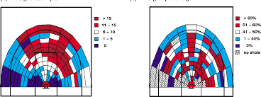 Figure 3 From A Spatial Analysis Of Basketball Shot Chart