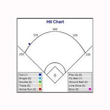 Baseball Spray Chart Pdf Pictures To Pin On Pinterest