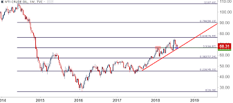 Crude Oil Prices Swing On Supply Concerns July Support Remains