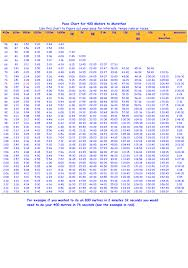 Marathon Pace Chart Pace Chart For 400 Meters To Marathon Download Printable Pdf