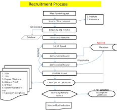 Super Recruiting Process Flow Chart #vk47 – Documentaries For Change