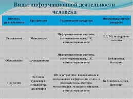 Виды профессиональной информационной деятельности Виды информационной деятельности человека Область деятельности Профессия Техн