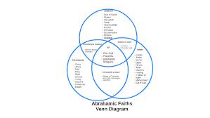 Judaism Christianity And Islam Venn Diagram Abrahamic Faiths Venn Diagram By Shelby Rader On Prezi