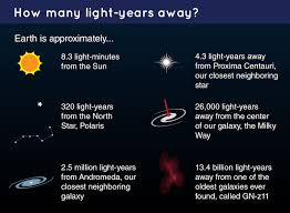 Light To Earth From Sun Speed What Is A Light Year Nasa Space Place Nasa Science For Kids