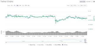 Ethereum Kraken Chart Kraken Arbitrage Opportunity Increases By 5 Following
