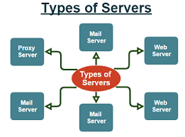 What Is A Server What Is A Server Definition Explanation Information System
