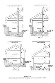radon mitigation system diy. Effectiveness Of Passive Radon Reduction Systems Mitigation System Diy