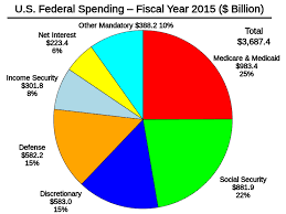 File U S Federal Spending Fy 2015 Svg Wikimedia Commons