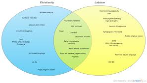 Similarities Between Islam And Christianity Venn Diagram Image Result For Jews And Catholics Venn Diagram