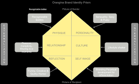 best images about brands branding consumer 17 best images about brands branding consumer marketing perception and trends