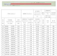 Wire Resistance Chart Wire Awg Amp Diameter Resistance Chart Wire Electrical
