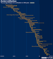 Civilisation Timeline Chart The Lifespans Of Ancient Civilisations Bbc Future